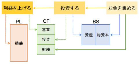 出典:「財務3表一体理解法」、朝日新書、國貞 克則 著