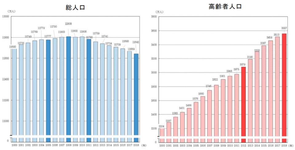 図1 総人口及び高齢者人口の推移(2000年~2018年)