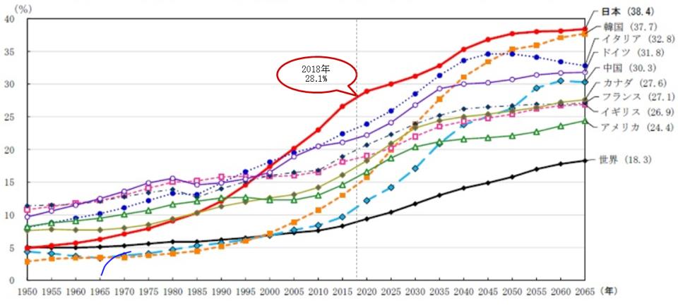 図4 主要国における高齢者人口の割合の推移(1950年~2065年)