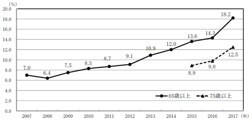 図6 高齢者世帯におけるネットショッピングの利用割合の推移(2007年~2017年:二人以上の世帯)